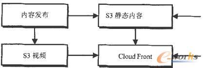 CDN和云存储应用方案示意图
