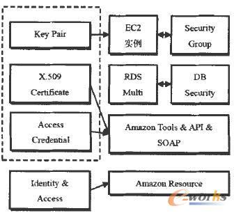 安全架构示意图