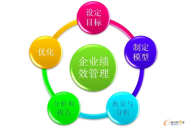 中国制造业绩效管理信息化发展与应用综述
