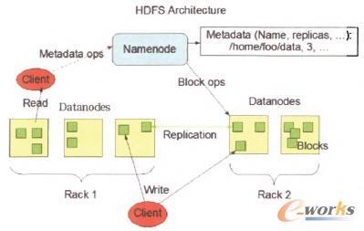 HDFS技术架构示意图