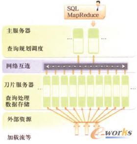 Green Plum的SharcNothiny体系架构示意图