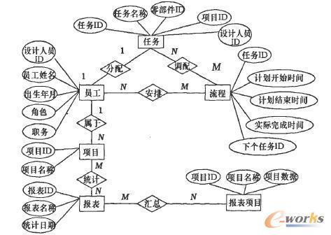 基于流程管理绩效考核系统e-r