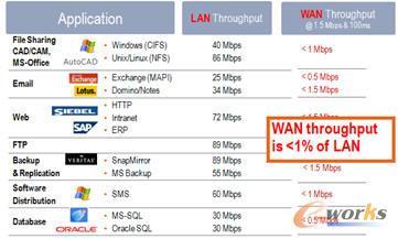 WAN 的带宽不足、延时长带来的问题