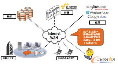 2WAN 和 LAN 巨大的性能差异
