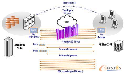 """传输数据流优化克服了""""TCP协议""""的局限"""