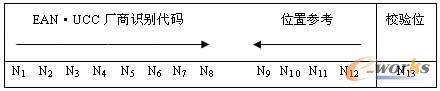 GLN全球位置码的结构