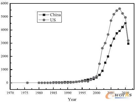 中美两国物联网技术专利申请曲线