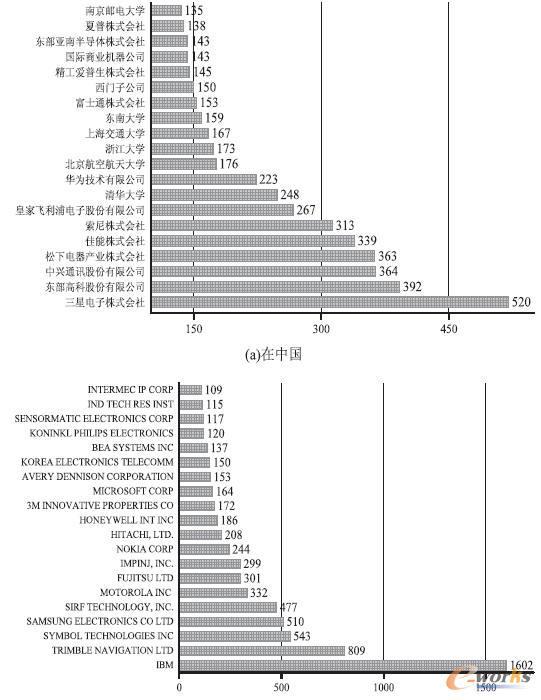 物联网相关申请量前20家的机构