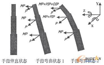 环转运动与三维坐标系关系