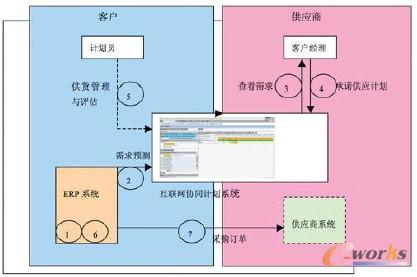 图1 供应链协同计划系统的流程