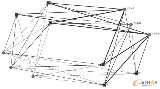 半正式网络的知识共享内容分析图