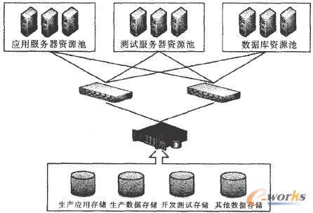 存储架构设计图