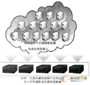虚拟化服务器