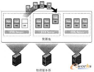 VMware DRS动态资源调配示意图
