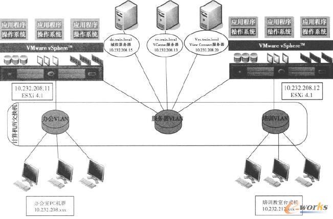 系统体系架构