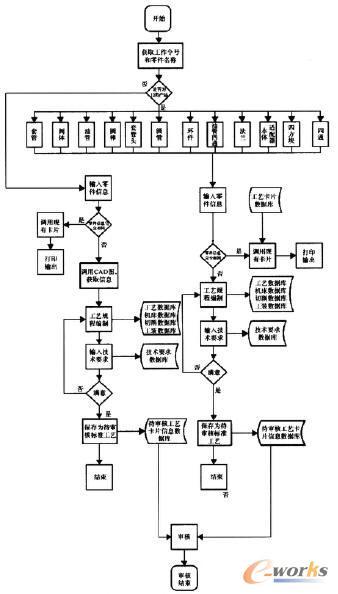 ug机械设计步骤