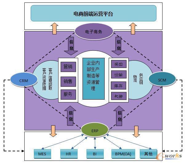 电子商务系统和信息化系统融合