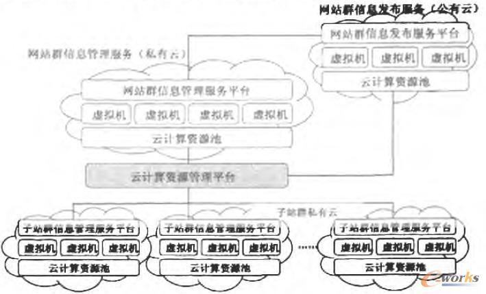 公有云和私有云划分示意图