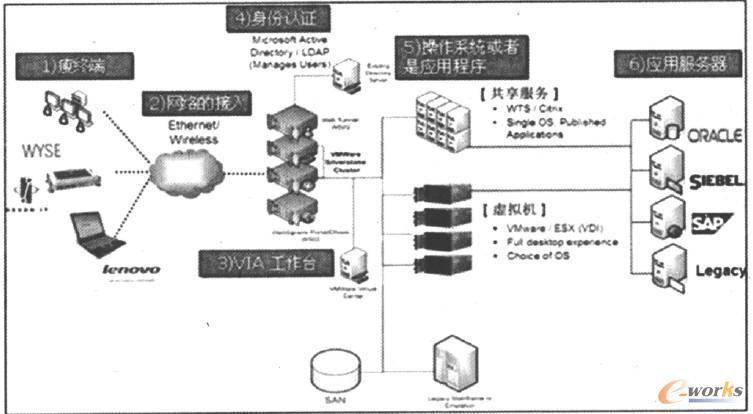 桌面云计算架构