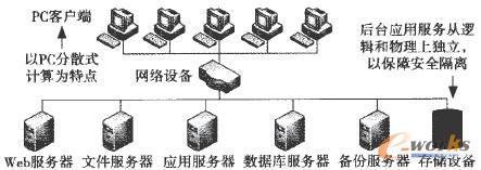 传统的信息基础设施架构