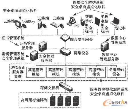 安全桌面云计算架构解决方案