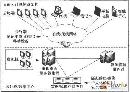 桌面云计算体系架构解决方案