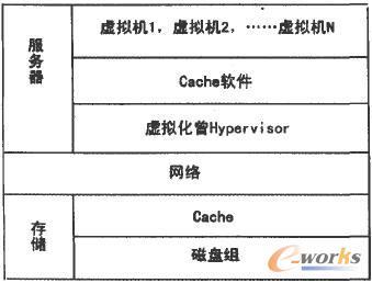 云计算系统I/O加速