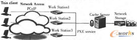 虚拟桌面整体架构图