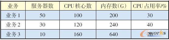 现网服务器配置示例