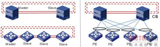IRF横向虚拟化和VCF纵向虚拟化对比
