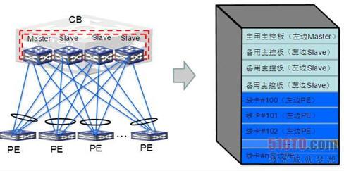 盒式设备作为CB时形成的VCF虚拟化设备