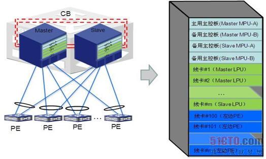 框式设备作为CB时形成的VCF虚拟化设备
