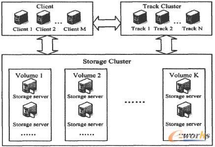 FastDFS文件系统体系结构示意图