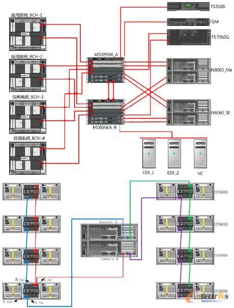 统一集中存储结构图