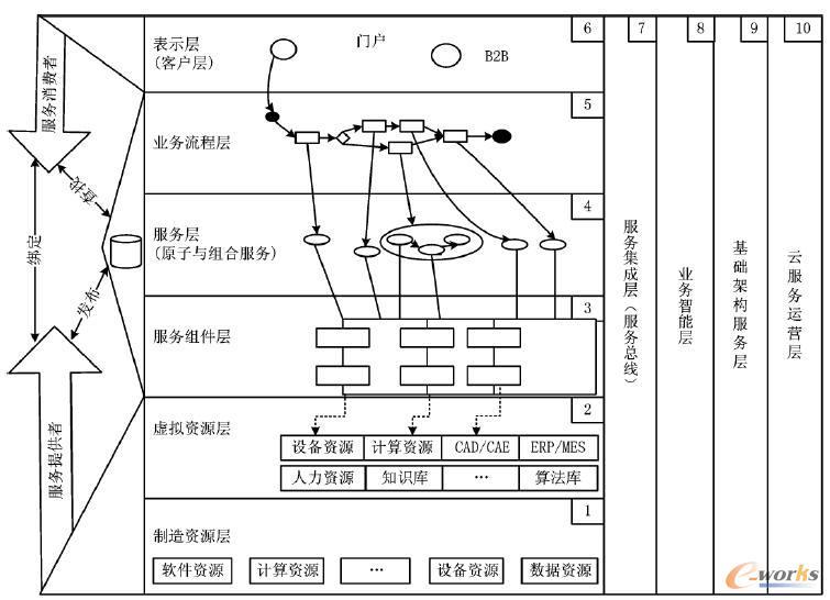 面向云制造服务的层次架构