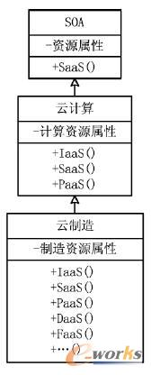 SOA与云计算和云制造之间的关系