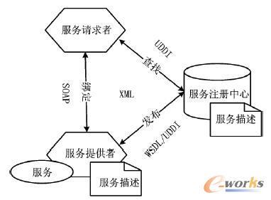 SOA早期形态模型