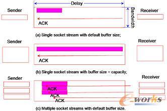 针对广域网数据传输的协议优化