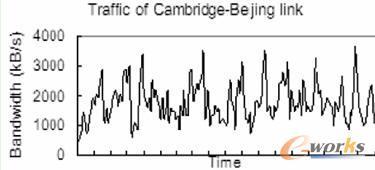 英国剑桥大学到中国北京的网络带宽