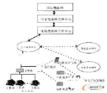 物联网的系统结构