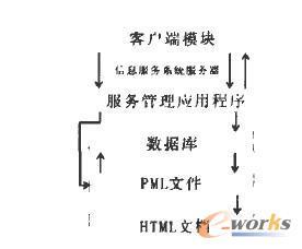 物联网信息服务系统服务器结构图