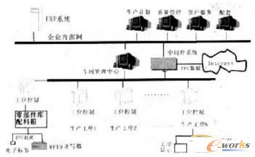 企业内物联网系统的基本结构