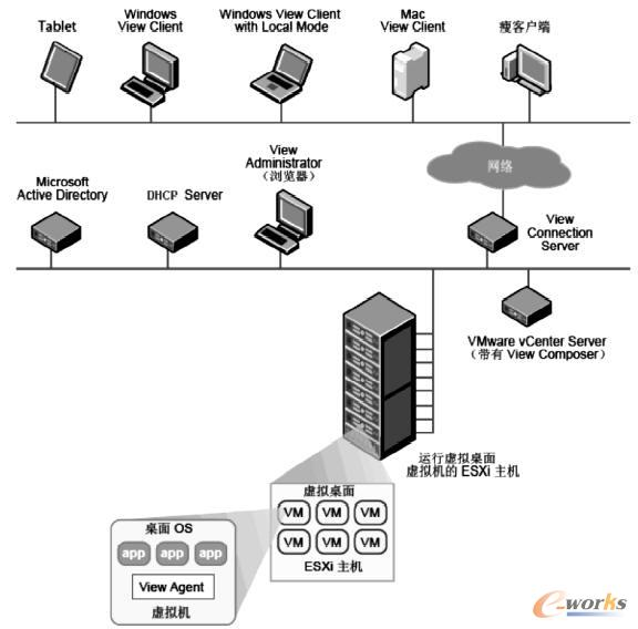VMware View 桌面虚拟化系统网络拓扑图