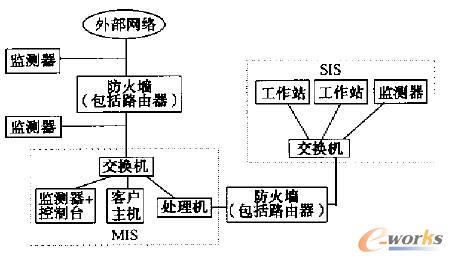 IDS 分布式布置