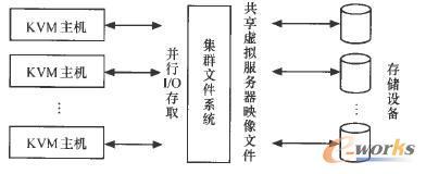 5个主机的集群文件系统的文件读写测试结果