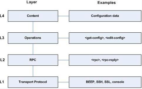 网络层次结构模型图