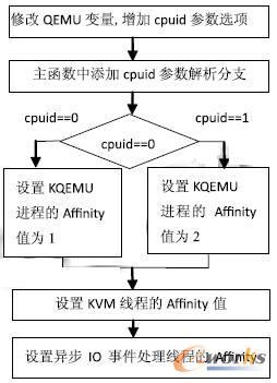 KVM 虚拟机进程绑定实现过程