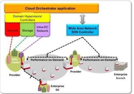 SDN使得云服务从按需性能中收获益处成为可能