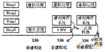 CPU虚拟化方案实现框图