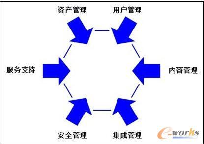 六大管控思考示例图